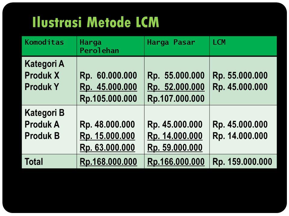 Ilustrasi Metode LCM KomoditasHarga Perolehan Harga PasarLCM Kategori A Produk X Produk Y Rp. 60.000.000 Rp. 45.000.000 Rp.105.000.000 Rp. 55.000.000