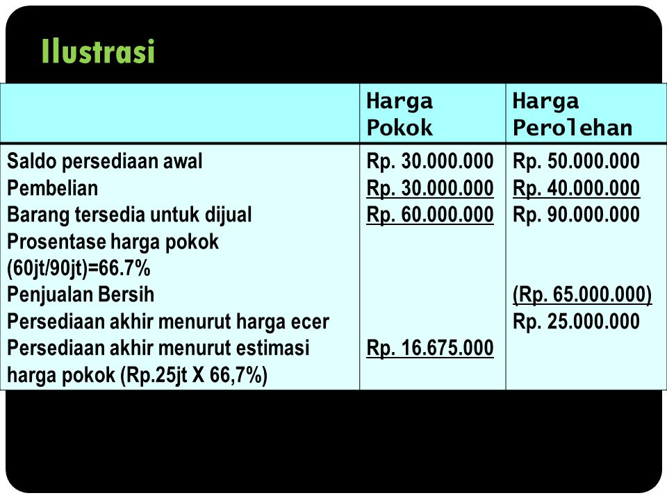 Ilustrasi Harga Pokok Harga Perolehan Saldo persediaan awal Pembelian Barang tersedia untuk dijual Prosentase harga pokok (60jt/90jt)=66.7% Penjualan