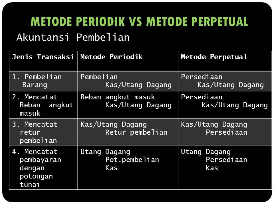 METODE PERIODIK VS METODE PERPETUAL Akuntansi Pembelian Jenis TransaksiMetode PeriodikMetode Perpetual 1. Pembelian Barang Pembelian Kas/Utang Dagang