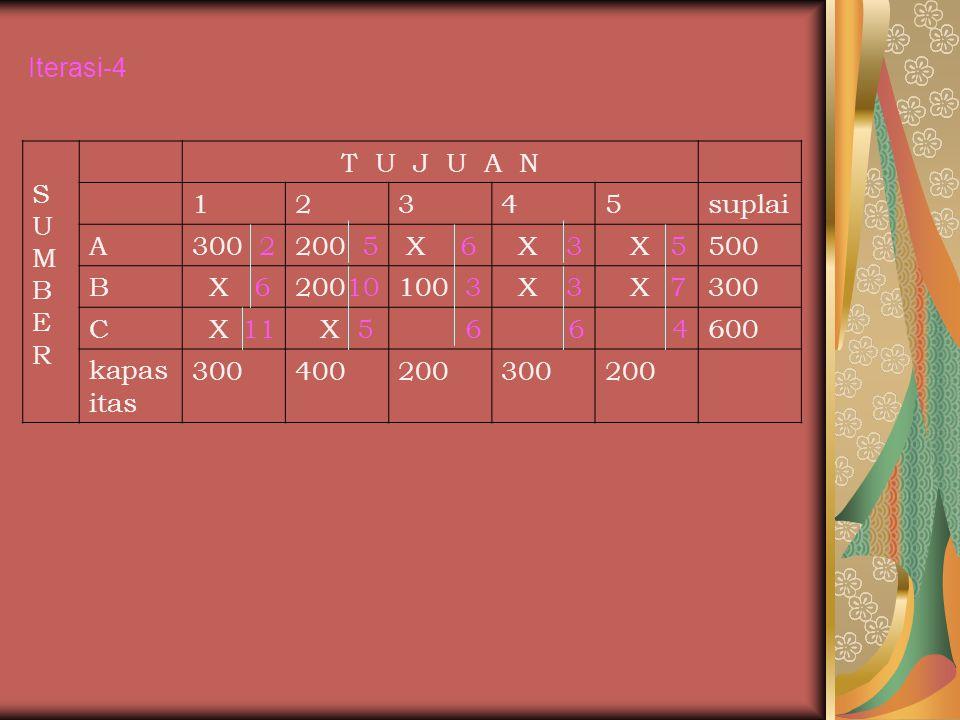 SUMBERSUMBER T U J U A N 12345suplai A300 2200 5 X 6 X 3 X 5500 B X 620010100 3 X 3 X 7300 C X 11 X 5664600 kapas itas 300400200300200 Iterasi-4
