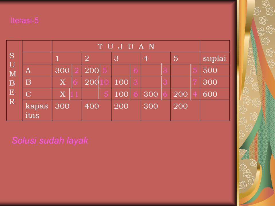SUMBERSUMBER T U J U A N 12345suplai A300 2200 5635500 B X 620010100 337300 C X 115100 6300 6200 4600 kapas itas 300400200300200 Iterasi-5 Solusi suda