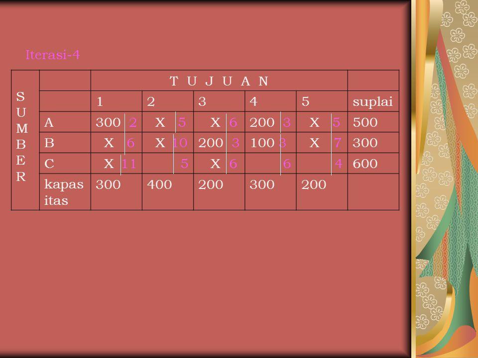Iterasi-4 SUMBERSUMBER T U J U A N 12345suplai A300 2 X 5 X 6200 3 X 5500 B X 6 X 10200 3100 3 X 7300 C X 115 X 664600 kapas itas 300400200300200
