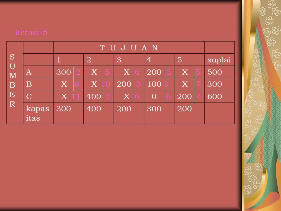 Iterasi-5 SUMBERSUMBER T U J U A N 12345suplai A300 2 X 5 X 6200 3 X 5500 B X 6 X 10200 3100 3 X 7300 C X 11400 5 X 6 0 6200 4600 kapas itas 300400200