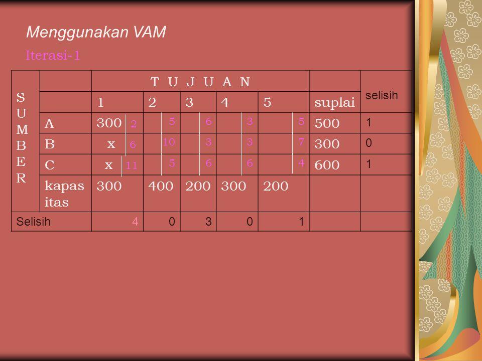 Menggunakan VAM Iterasi-1 SUMBERSUMBER T U J U A N selisih 12345suplai A300 2 5635 500 1 B x 6 10337 300 0 C x 11 5664 600 1 kapas itas 30040020030020