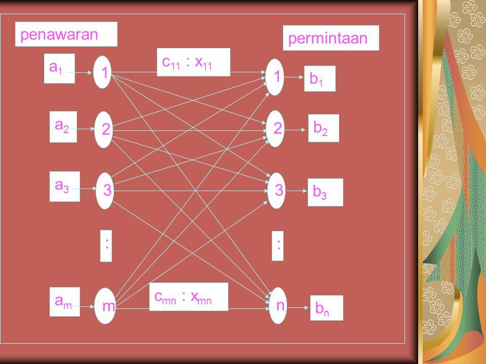 ai (i=1, 2, 3, …, m) suplai pada sumber ke-i.bj (j=1, 2, 3, …, n) permintaan pada tujuan ke-j.