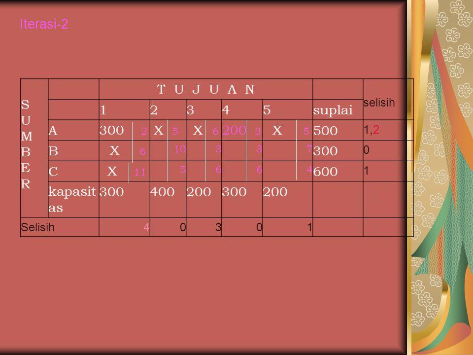 Iterasi-2 SUMBERSUMBER T U J U A N selisih 12345suplai A300 2 X 5 X 6 200 3 X 5 500 1,2 B X 6 10337 300 0 C X 11 5664 600 1 kapasit as 300400200300200