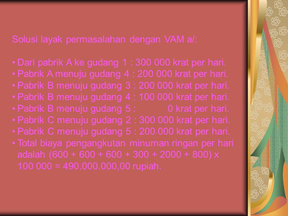 Solusi layak permasalahan dengan VAM a/: Dari pabrik A ke gudang 1 : 300 000 krat per hari. Pabrik A menuju gudang 4 : 200 000 krat per hari. Pabrik B