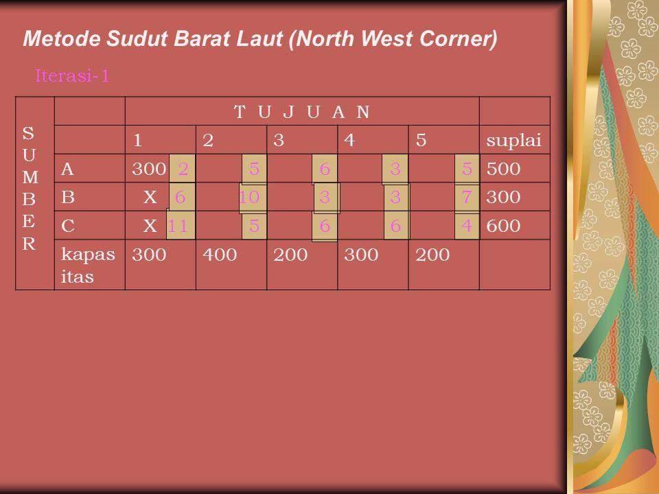 Metode Sudut Barat Laut (North West Corner) Iterasi-1 SUMBERSUMBER T U J U A N 12345suplai A300 25635500 B X 610337300 C X 115664600 kapas itas 300400