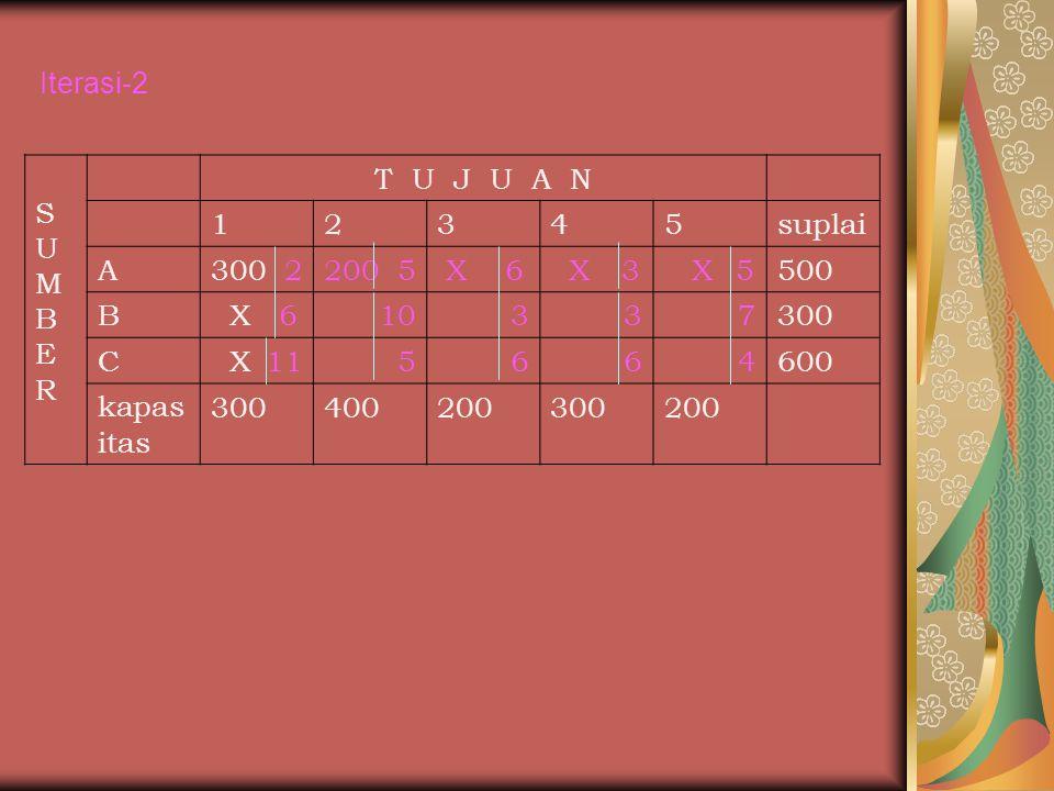 SUMBERSUMBER T U J U A N 12345suplai A300 2200 5 X 6 X 3 X 5500 B X 610337300 C X 115664600 kapas itas 300400200300200 Iterasi-2