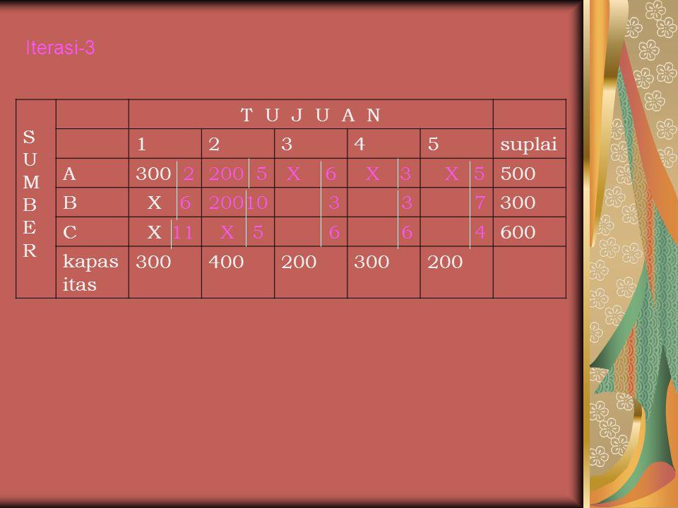 Iterasi-2 SUMBERSUMBER T U J U A N selisih 12345suplai A300 2 X 5 X 6 200 3 X 5 500 1,2 B X 6 10337 300 0 C X 11 5664 600 1 kapasit as 300400200300200 Selisih40301