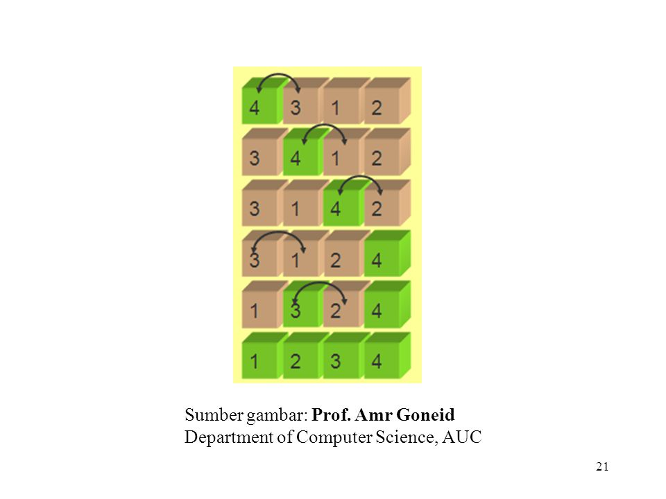 21 Sumber gambar: Prof. Amr Goneid Department of Computer Science, AUC