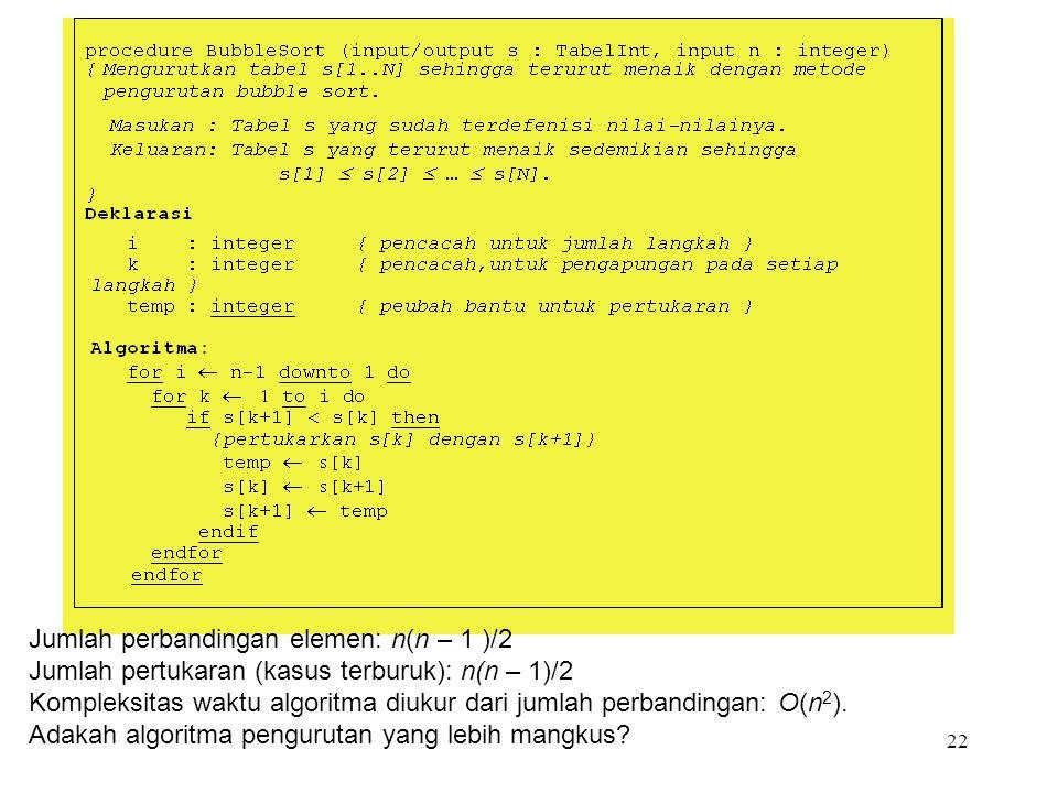 22 Jumlah perbandingan elemen: n(n – 1 )/2 Jumlah pertukaran (kasus terburuk): n(n – 1)/2 Kompleksitas waktu algoritma diukur dari jumlah perbandingan: O(n 2 ).