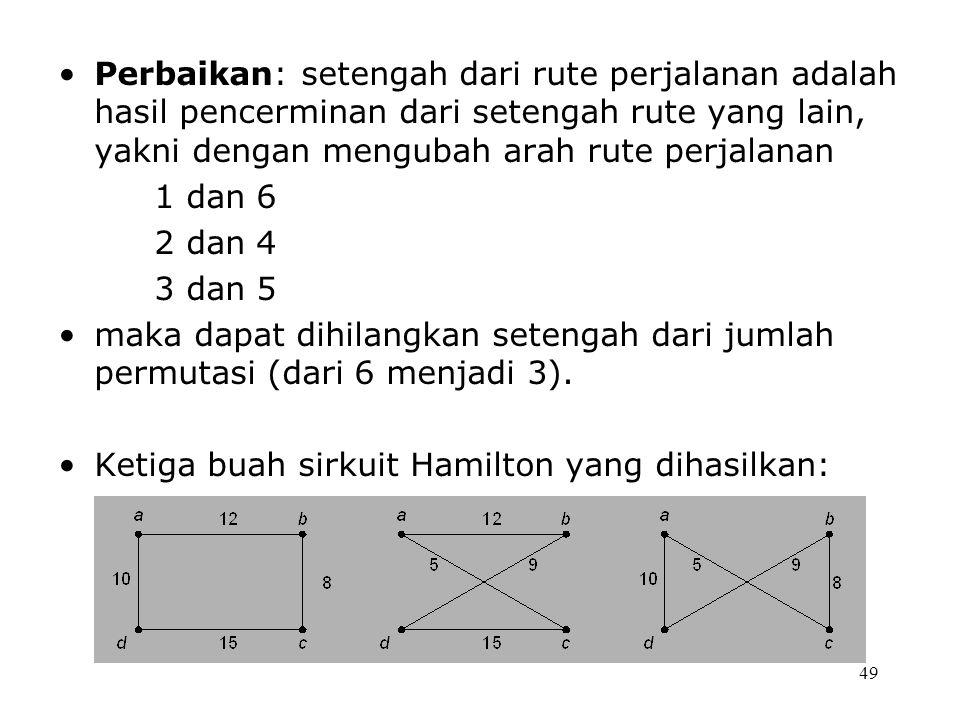 49 Perbaikan: setengah dari rute perjalanan adalah hasil pencerminan dari setengah rute yang lain, yakni dengan mengubah arah rute perjalanan 1 dan 6 2 dan 4 3 dan 5 maka dapat dihilangkan setengah dari jumlah permutasi (dari 6 menjadi 3).