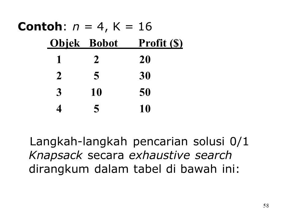 58 Contoh: n = 4, K = 16 Objek Bobot Profit ($) 1 2 20 2 5 30 3 10 50 4 5 10 Langkah-langkah pencarian solusi 0/1 Knapsack secara exhaustive search dirangkum dalam tabel di bawah ini: