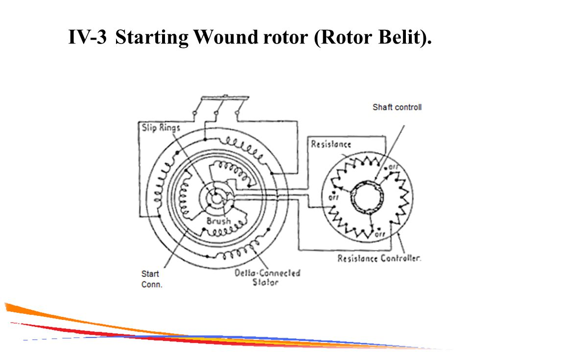 IV-3Starting Wound rotor (Rotor Belit).