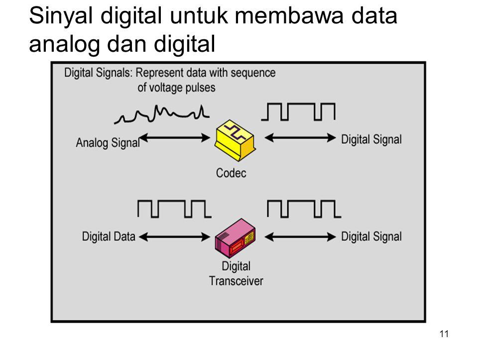 Sinyal digital untuk membawa data analog dan digital 11