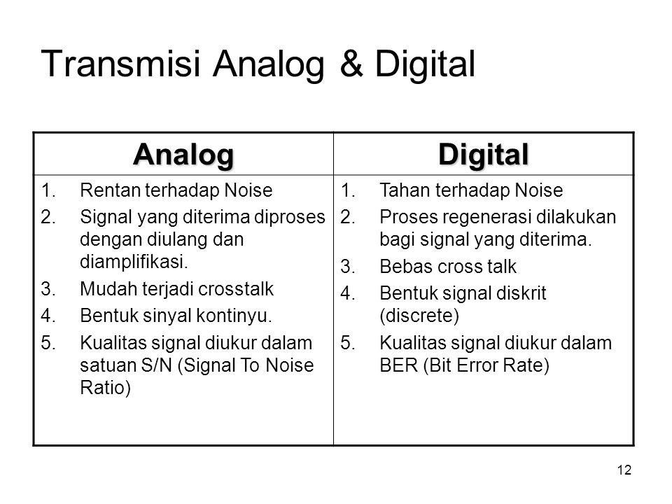 Transmisi Analog & Digital 12 AnalogDigital 1.Rentan terhadap Noise 2.Signal yang diterima diproses dengan diulang dan diamplifikasi. 3.Mudah terjadi
