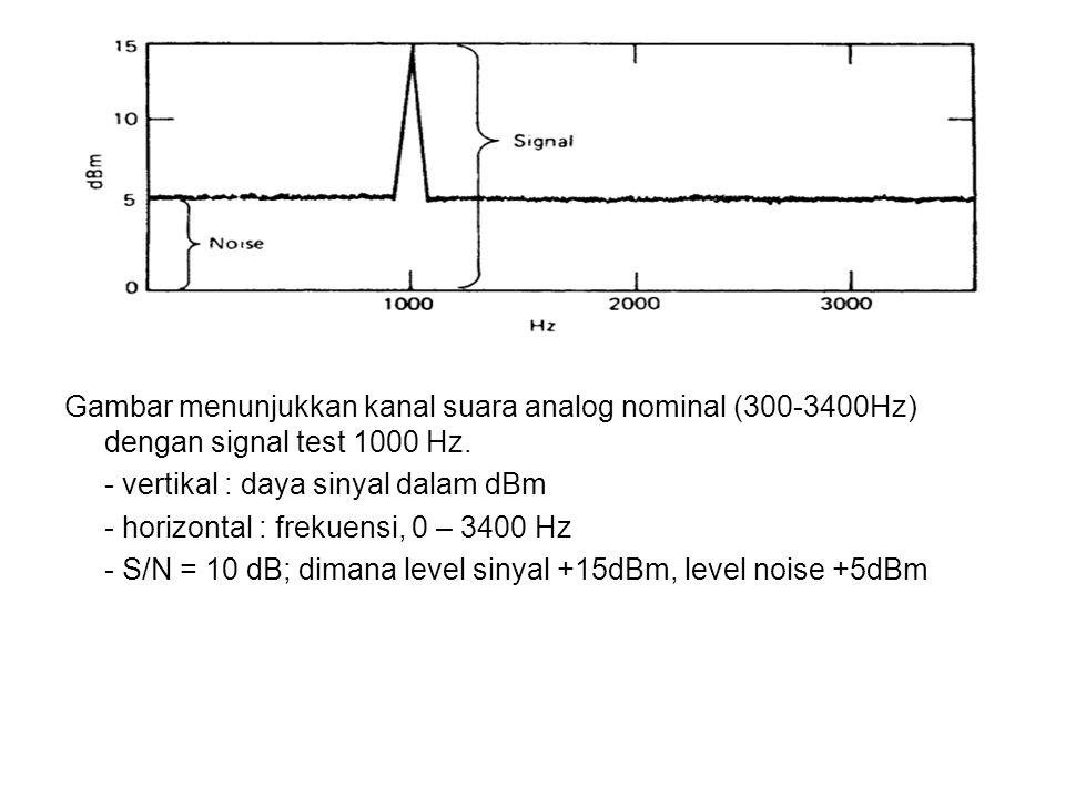 Gambar menunjukkan kanal suara analog nominal (300-3400Hz) dengan signal test 1000 Hz. - vertikal : daya sinyal dalam dBm - horizontal : frekuensi, 0