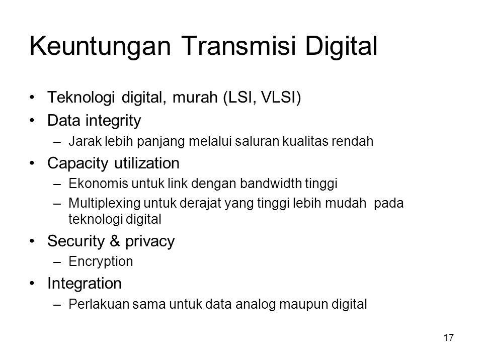 Keuntungan Transmisi Digital Teknologi digital, murah (LSI, VLSI) Data integrity –Jarak lebih panjang melalui saluran kualitas rendah Capacity utiliza