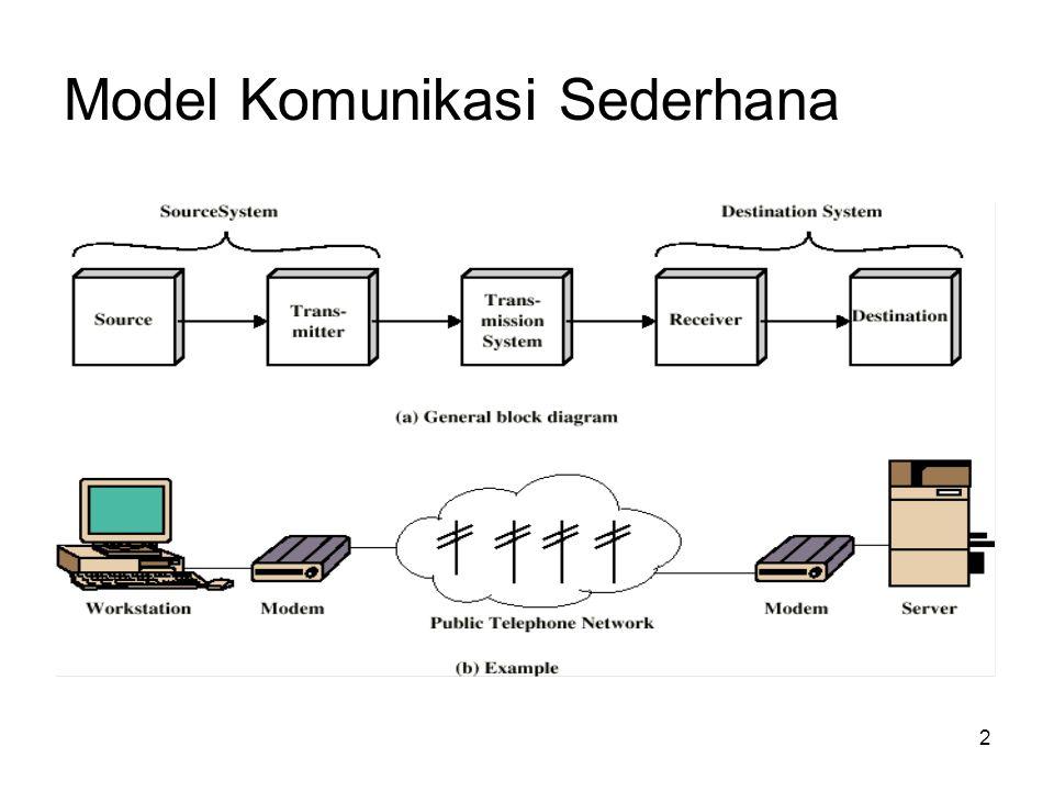 3 Fungsi tiap komponen Source System –Source Menentukan data untuk dikirim –Transmitter Mengubah data menjadi signal yang dapat dikirim Transmission System –Mengirim data Destination System –Receiver Mengubah signal yang diterima menjadi data –Destination Pengguna data yang diterima