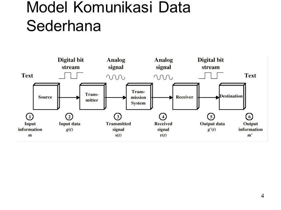 Model Komunikasi Data Sederhana 4