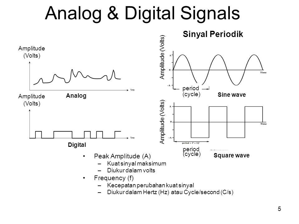 Analog & Digital Signals Analog Digital Sinyal Periodik Sine wave Square wave Amplitude (Volts) Amplitude (Volts) Amplitude (Volts) 5 period Peak Ampl