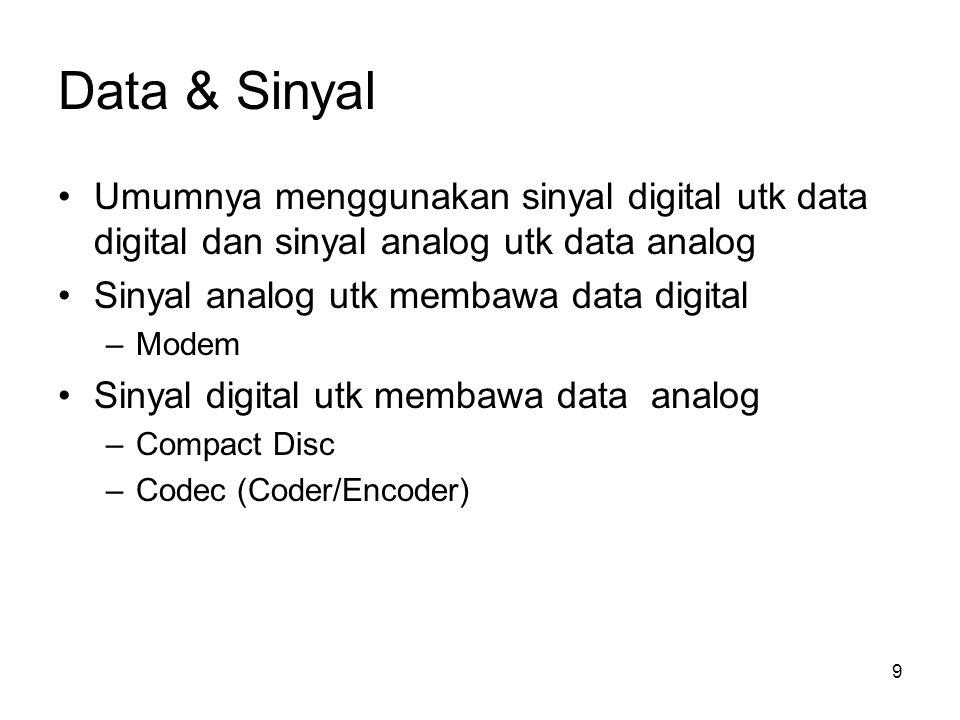 Data & Sinyal 9 Umumnya menggunakan sinyal digital utk data digital dan sinyal analog utk data analog Sinyal analog utk membawa data digital –Modem Si