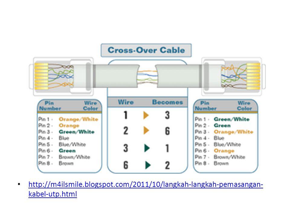 http://m4ilsmile.blogspot.com/2011/10/langkah-langkah-pemasangan- kabel-utp.html http://m4ilsmile.blogspot.com/2011/10/langkah-langkah-pemasangan- kab