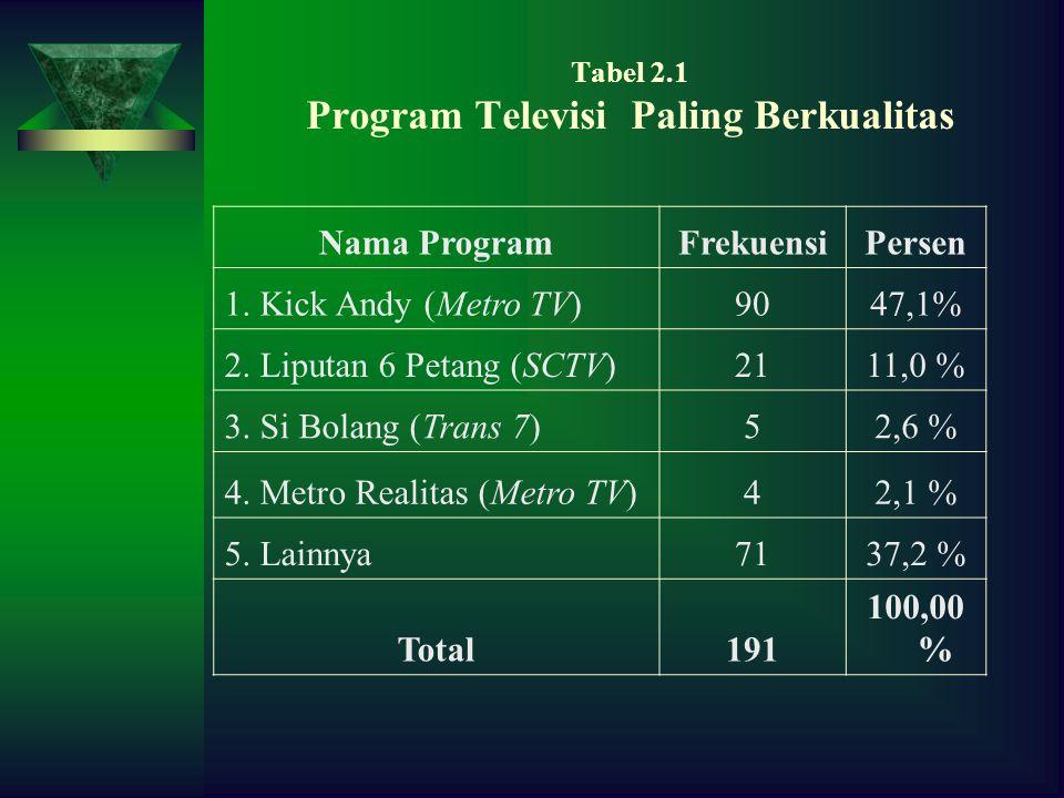Tabel 2.1 Program Televisi Paling Berkualitas Nama ProgramFrekuensiPersen 1.