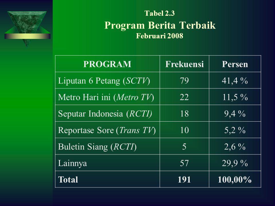 Tabel 2.3 Program Berita Terbaik Februari 2008 PROGRAMFrekuensiPersen Liputan 6 Petang (SCTV)7941,4 % Metro Hari ini (Metro TV)2211,5 % Seputar Indonesia (RCTI)189,4 % Reportase Sore (Trans TV)105,2 % Buletin Siang (RCTI)52,6 % Lainnya5729,9 % Total191100,00%