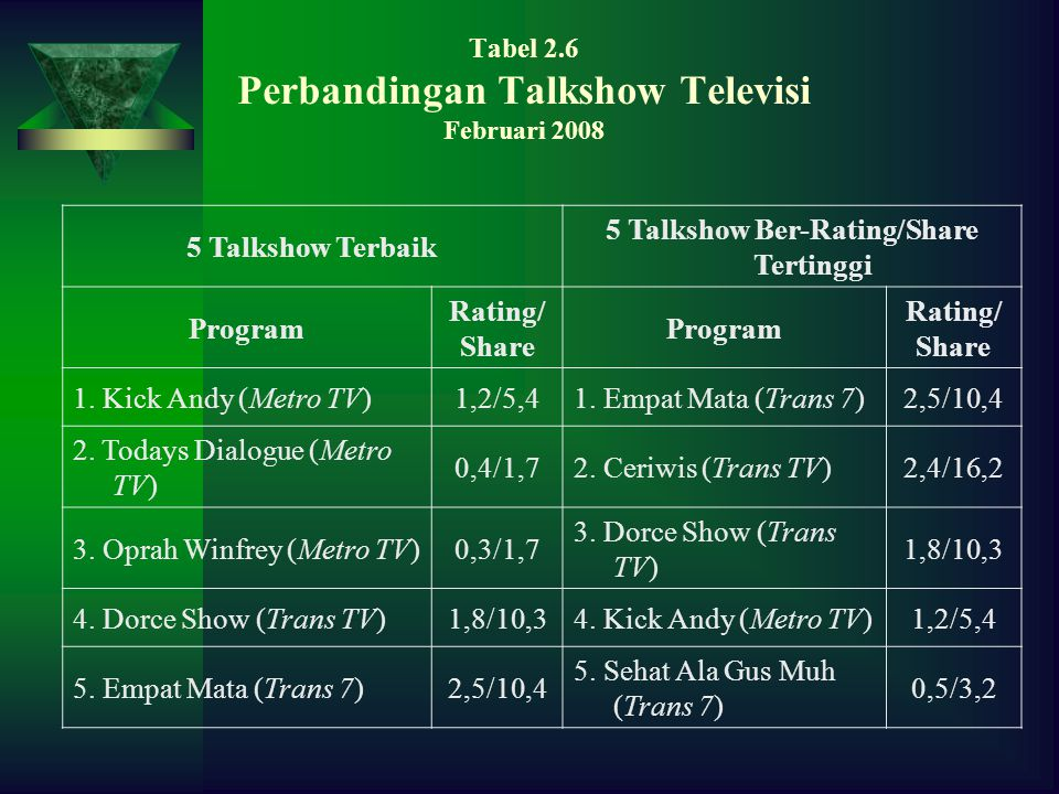Tabel 2.6 Perbandingan Talkshow Televisi Februari 2008 5 Talkshow Terbaik 5 Talkshow Ber-Rating/Share Tertinggi Program Rating/ Share Program Rating/