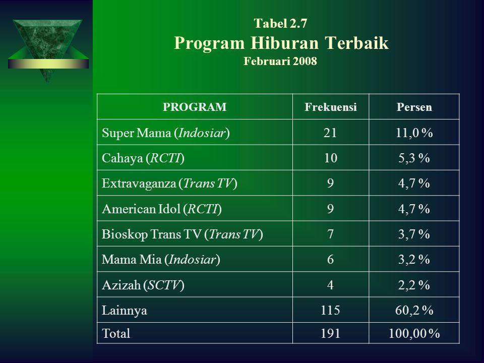 Tabel 2.7 Program Hiburan Terbaik Februari 2008 PROGRAMFrekuensiPersen Super Mama (Indosiar)2111,0 % Cahaya (RCTI)105,3 % Extravaganza (Trans TV)94,7 % American Idol (RCTI)94,7 % Bioskop Trans TV (Trans TV)73,7 % Mama Mia (Indosiar)63,2 % Azizah (SCTV)42,2 % Lainnya11560,2 % Total191100,00 %