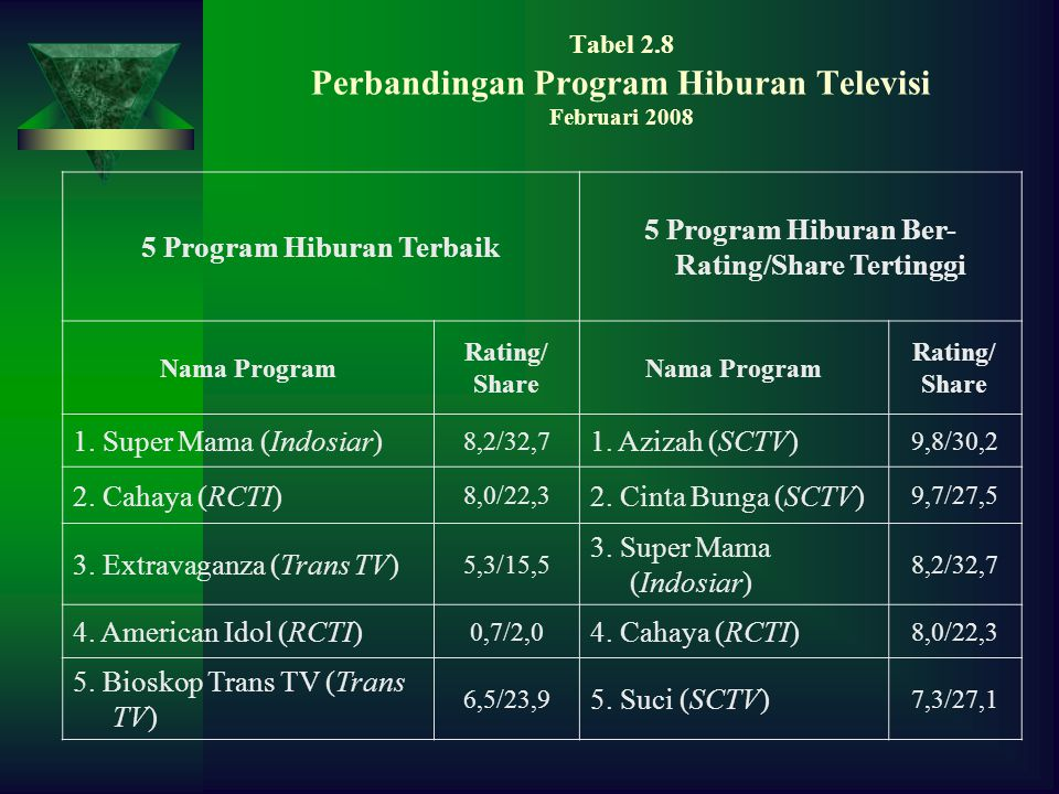 Tabel 2.8 Perbandingan Program Hiburan Televisi Februari 2008 5 Program Hiburan Terbaik 5 Program Hiburan Ber- Rating/Share Tertinggi Nama Program Rat