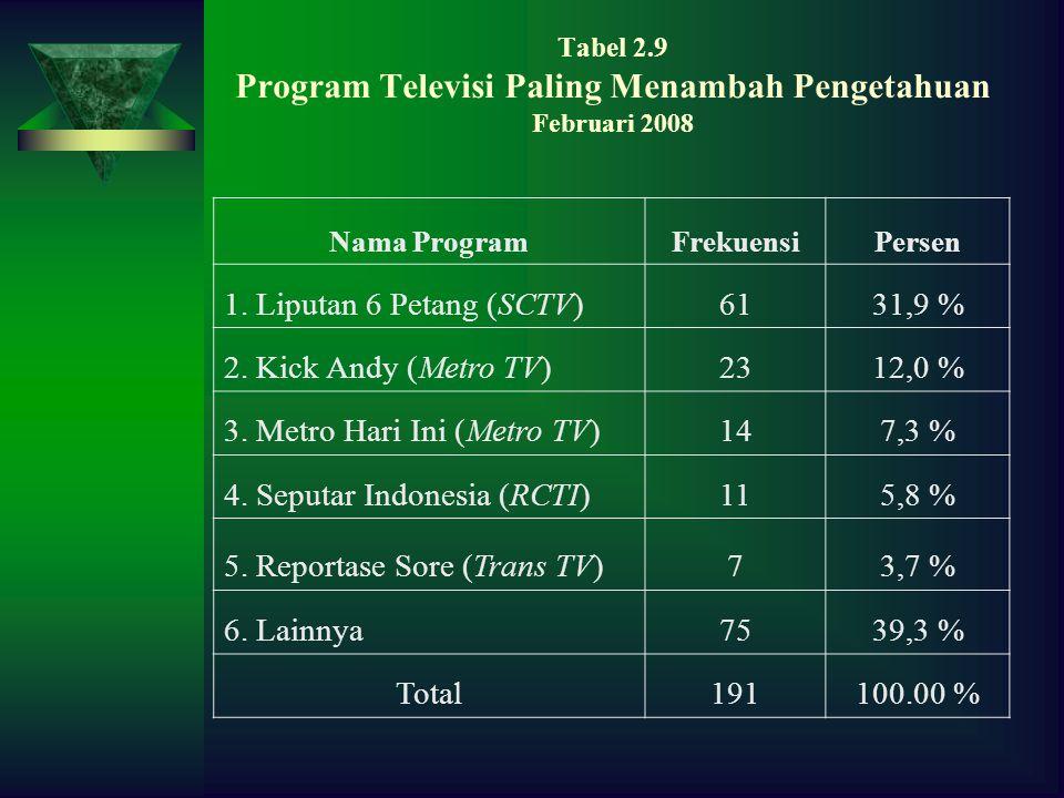 Tabel 2.9 Program Televisi Paling Menambah Pengetahuan Februari 2008 Nama ProgramFrekuensiPersen 1.