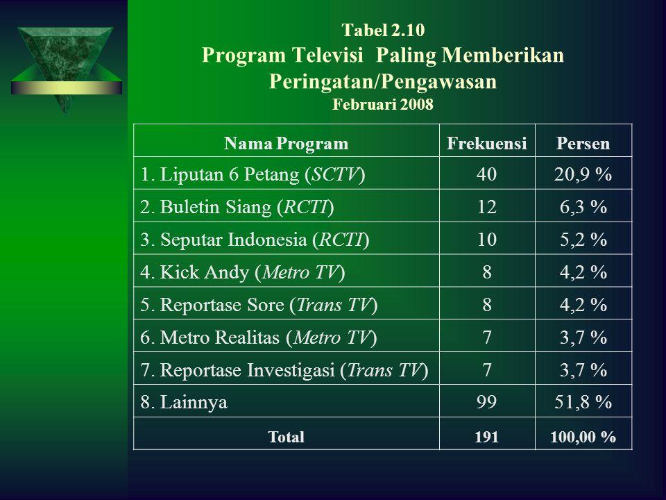 Tabel 2.10 Program Televisi Paling Memberikan Peringatan/Pengawasan Februari 2008 Nama ProgramFrekuensiPersen 1.