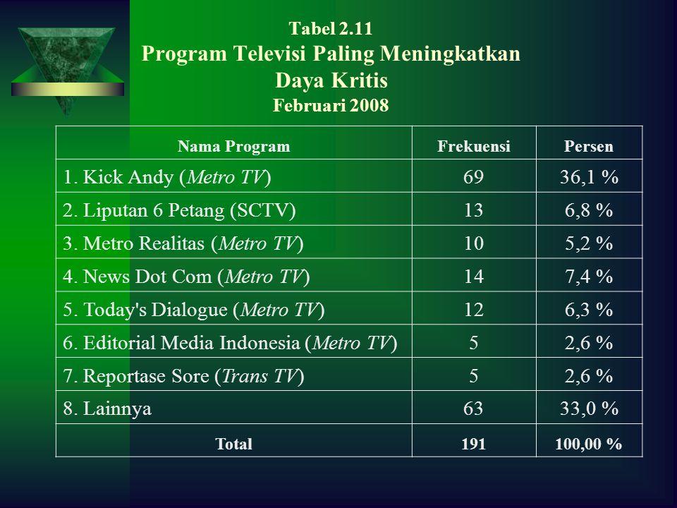 Tabel 2.11 Program Televisi Paling Meningkatkan Daya Kritis Februari 2008 Nama ProgramFrekuensiPersen 1.