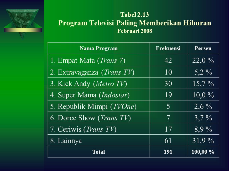 Tabel 2.13 Program Televisi Paling Memberikan Hiburan Februari 2008 Nama ProgramFrekuensiPersen 1.