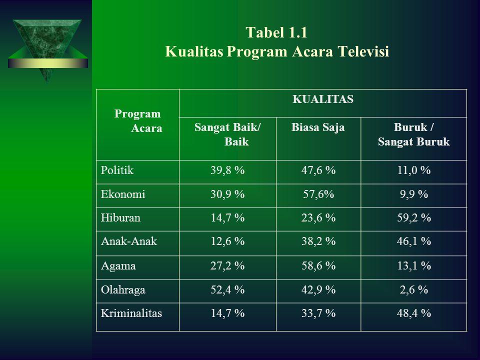 Tabel 1.1 Kualitas Program Acara Televisi Program Acara KUALITAS Sangat Baik/ Baik Biasa SajaBuruk / Sangat Buruk Politik39,8 %47,6 %11,0 % Ekonomi30,9 %57,6%9,9 % Hiburan14,7 %23,6 %59,2 % Anak-Anak12,6 %38,2 %46,1 % Agama27,2 %58,6 %13,1 % Olahraga52,4 %42,9 %2,6 % Kriminalitas14,7 %33,7 %48,4 %