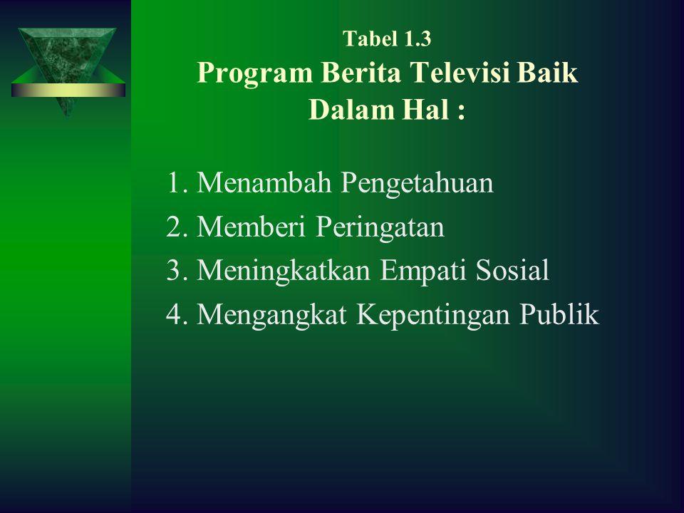 Tabel 1.3 Program Berita Televisi Baik Dalam Hal : 1.