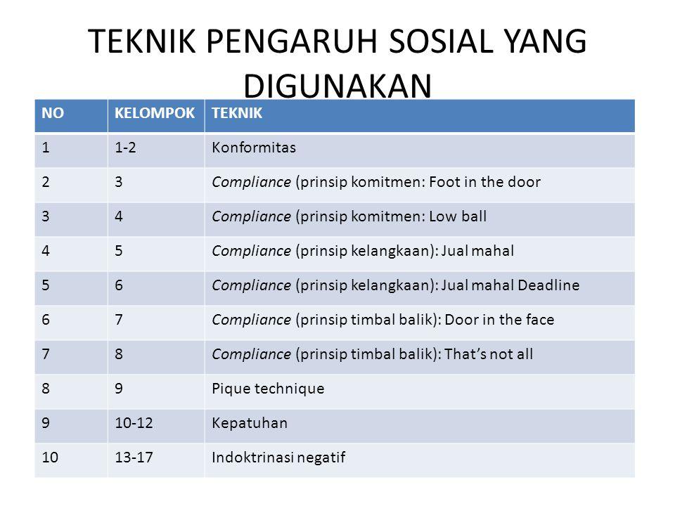 TEKNIK PENGARUH SOSIAL YANG DIGUNAKAN NOKELOMPOKTEKNIK 11-2Konformitas 23Compliance (prinsip komitmen: Foot in the door 34Compliance (prinsip komitmen
