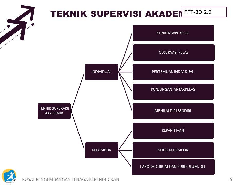 PUSAT PENGEMBANGAN TENAGA KEPENDIDIKAN9 TEKNIK SUPERVISI AKADEMIK INDIVIDUALKUNJUNGAN KELASOBSERVASI KELASPERTEMUAN INDIVIDUAL KUNJUNGAN ANTARKELAS ME