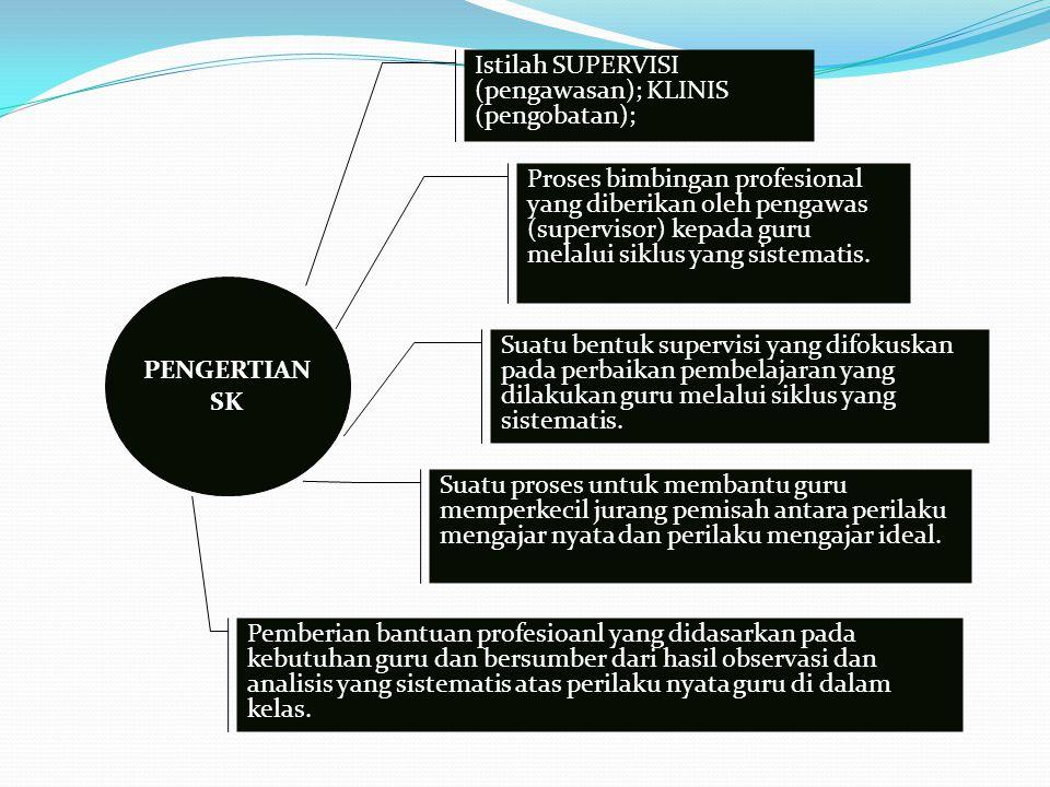 PENGERTIAN SK Istilah SUPERVISI (pengawasan); KLINIS (pengobatan); Proses bimbingan profesional yang diberikan oleh pengawas (supervisor) kepada guru