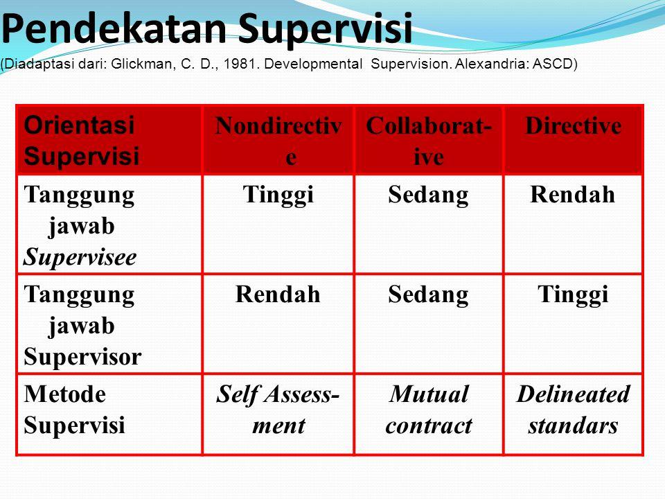 Pendekatan Supervisi ( Diadaptasi dari: Glickman, C. D., 1981. Developmental Supervision. Alexandria: ASCD) Orientasi Supervisi Nondirectiv e Collabor