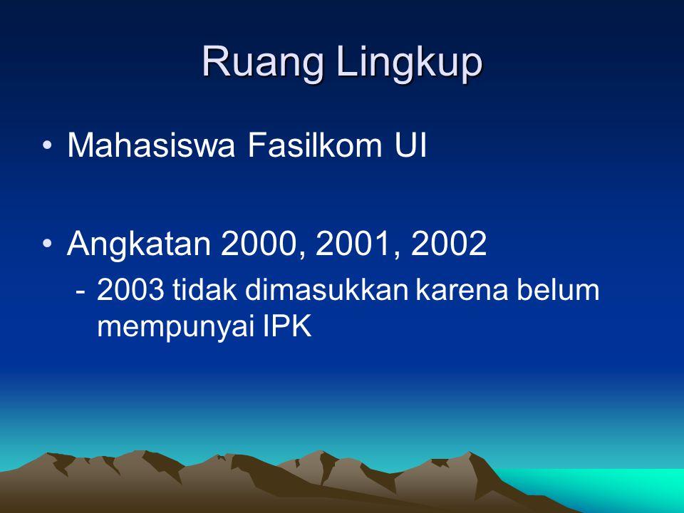 Ruang Lingkup Mahasiswa Fasilkom UI Angkatan 2000, 2001, 2002 -2003 tidak dimasukkan karena belum mempunyai IPK