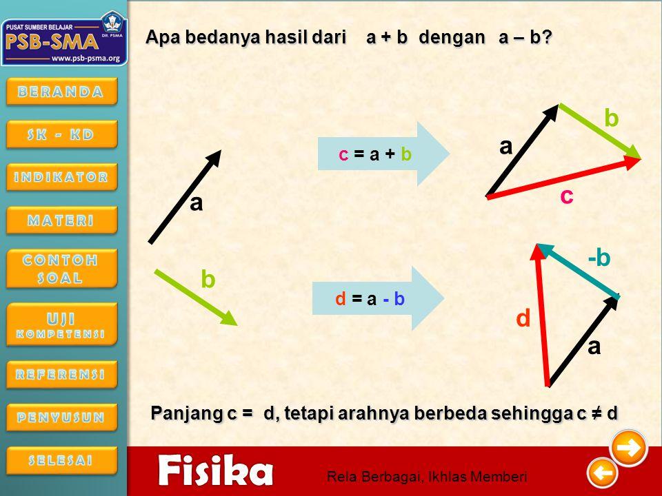 4/16/201510 4/16/2015104/16/2015 Fisika Rela Berbagai, Ikhlas Memberi Jika Jika C = A – B Dan Dan C + B = A Maka Maka C = A + ( -B ) Untuk membuktikan lakukan simulasi berikut