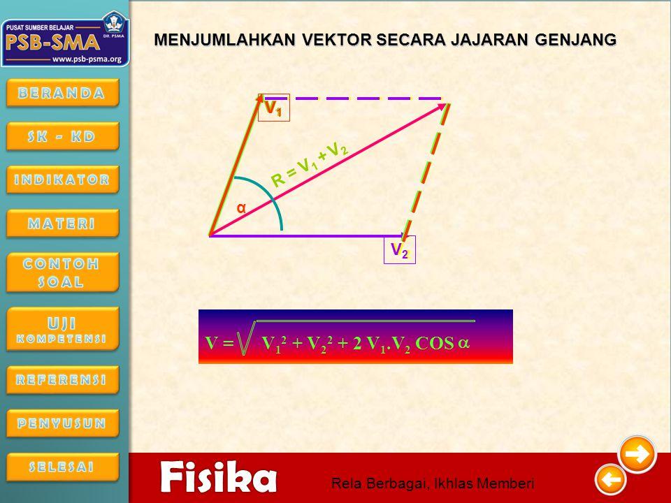 4/16/201511 4/16/2015114/16/2015 Fisika Rela Berbagai, Ikhlas Memberi a b a b c c = a + b a -b d d = a - b Apa bedanya hasil dari a + b dengan a – b.