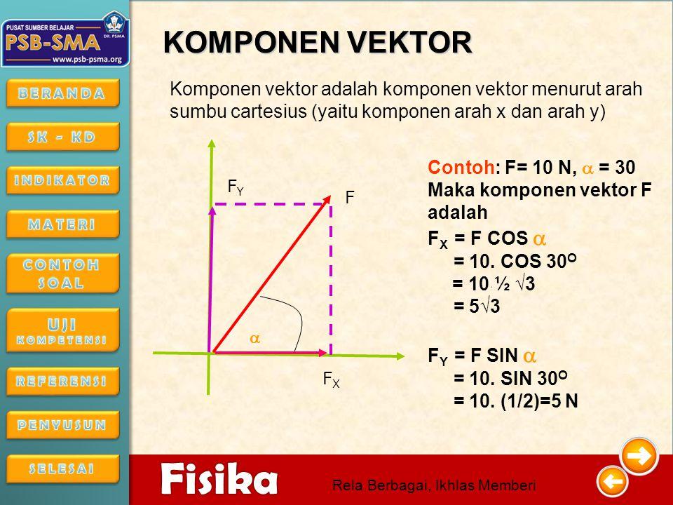 4/16/201513 4/16/2015134/16/2015 Fisika Rela Berbagai, Ikhlas Memberi MENGURANGKAN VEKTOR SECARA JAJARAN GENJANG v1v1 v2v2 V =V 1 2 + V 2 2 - 2 V 1.V 2 COS  α R = V 1 - V 2 -v 1 v2v2