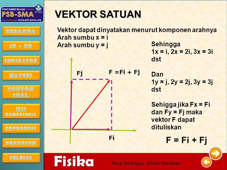 4/16/201514 4/16/2015144/16/2015 Fisika Rela Berbagai, Ikhlas Memberi  F FYFY FXFX Contoh: F= 10 N,  = 30 Maka komponen vektor F adalah F X = F COS  = 10.