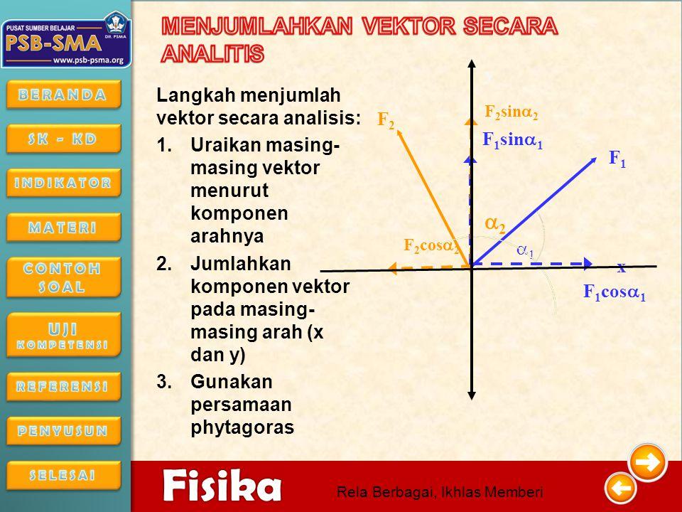 4/16/201516 4/16/2015164/16/2015 Fisika Rela Berbagai, Ikhlas Memberi Untuk memahami vektor satuan lakukan simulasi berikut:
