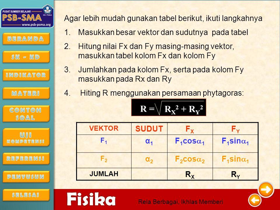 4/16/201517 4/16/2015174/16/2015 Fisika Rela Berbagai, Ikhlas Memberi F2F2 F1F1 11 22 y x F 1 cos  1 F 1 sin  1 F 2 cos  2 F 2 sin  2 Langkah menjumlah vektor secara analisis: 1.Uraikan masing- masing vektor menurut komponen arahnya 2.Jumlahkan komponen vektor pada masing- masing arah (x dan y) 3.Gunakan persamaan phytagoras
